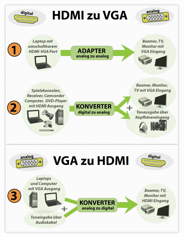 VGA-zu-HDMI-Konverter