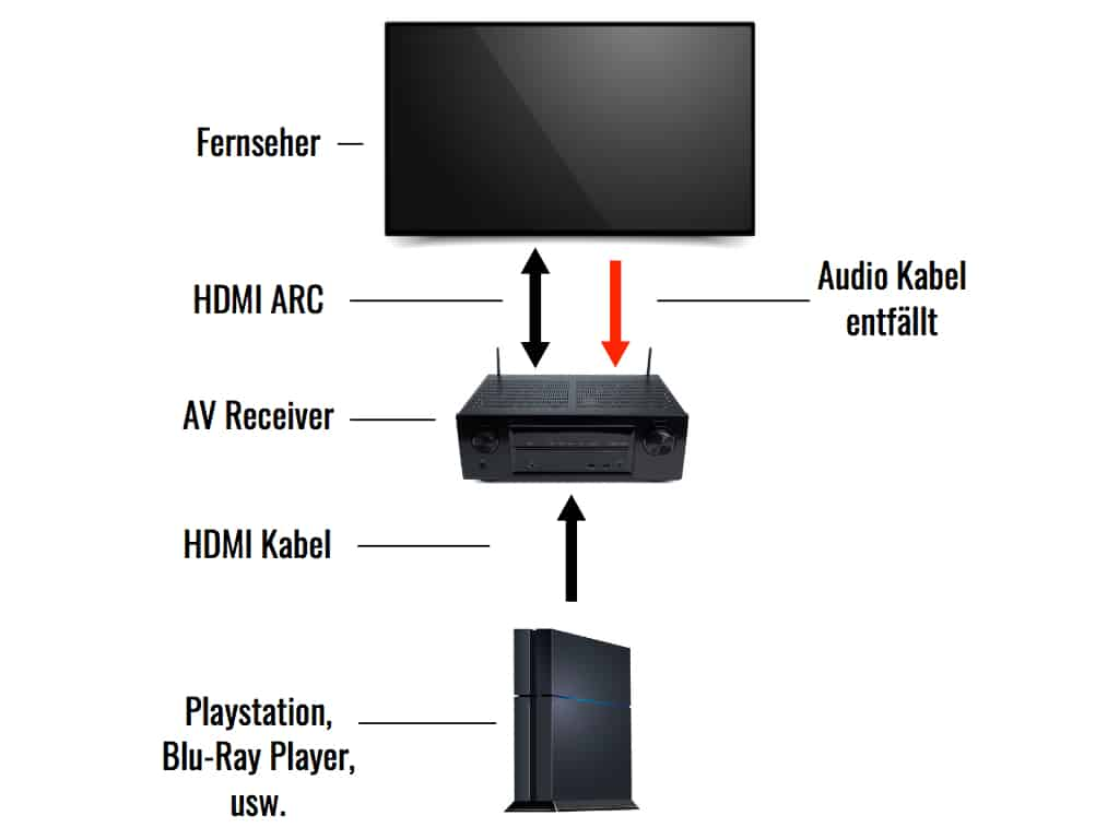 HDMI-ARC-Konfiguration